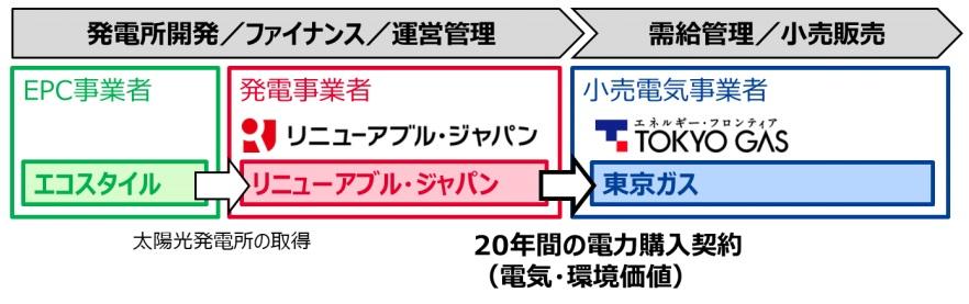 東京ガス_リニューアブル・ジャパン.png
