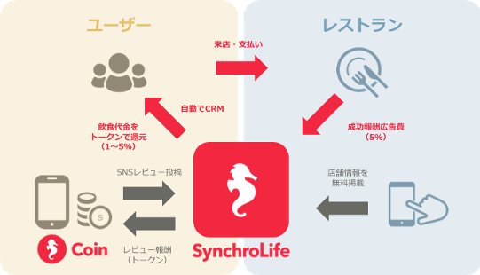 Synchrolife.png