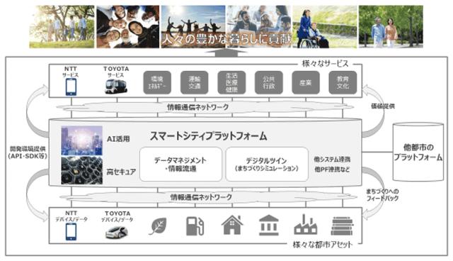 Toyota_NTT2003.png